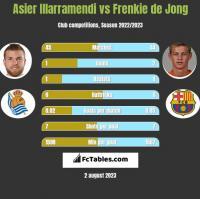 Asier Illarramendi vs Frenkie de Jong h2h player stats