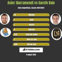 Asier Illarramendi vs Gareth Bale h2h player stats