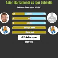 Asier Illarramendi vs Igor Zubeldia h2h player stats