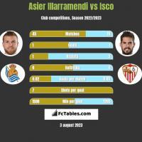 Asier Illarramendi vs Isco h2h player stats