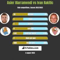 Asier Illarramendi vs Ivan Rakitic h2h player stats