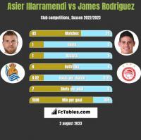 Asier Illarramendi vs James Rodriguez h2h player stats