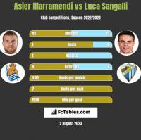 Asier Illarramendi vs Luca Sangalli h2h player stats