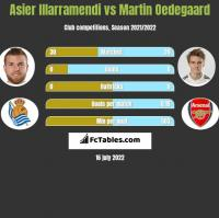 Asier Illarramendi vs Martin Oedegaard h2h player stats