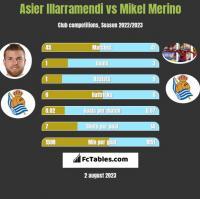 Asier Illarramendi vs Mikel Merino h2h player stats