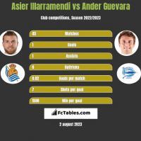 Asier Illarramendi vs Ander Guevara h2h player stats