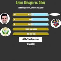 Asier Riesgo vs Aitor h2h player stats