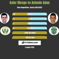 Asier Riesgo vs Antonio Adan h2h player stats