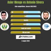 Asier Riesgo vs Antonio Sivera h2h player stats
