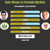 Asier Riesgo vs Fernando Martinez h2h player stats