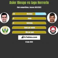 Asier Riesgo vs Iago Herrerin h2h player stats