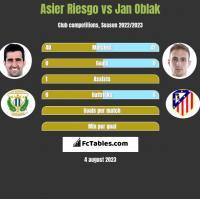 Asier Riesgo vs Jan Oblak h2h player stats