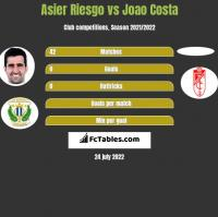 Asier Riesgo vs Joao Costa h2h player stats