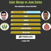 Asier Riesgo vs Juan Carlos h2h player stats