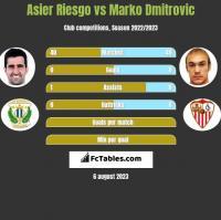 Asier Riesgo vs Marko Dmitrovic h2h player stats