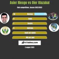 Asier Riesgo vs Oier Olazabal h2h player stats