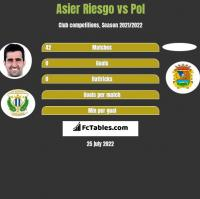 Asier Riesgo vs Pol h2h player stats