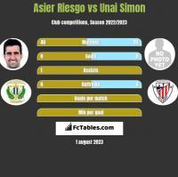 Asier Riesgo vs Unai Simon h2h player stats