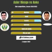 Asier Riesgo vs Koke h2h player stats