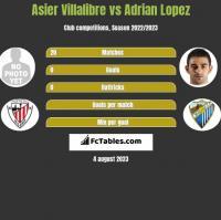 Asier Villalibre vs Adrian Lopez h2h player stats