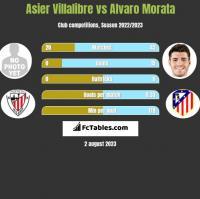 Asier Villalibre vs Alvaro Morata h2h player stats