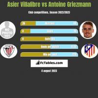 Asier Villalibre vs Antoine Griezmann h2h player stats