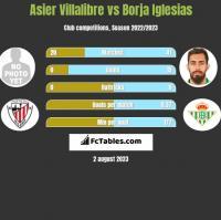 Asier Villalibre vs Borja Iglesias h2h player stats