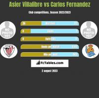 Asier Villalibre vs Carlos Fernandez h2h player stats
