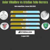 Asier Villalibre vs Cristian Tello h2h player stats