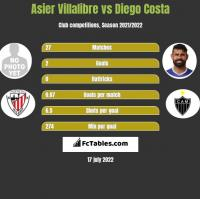 Asier Villalibre vs Diego Costa h2h player stats