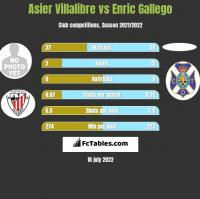 Asier Villalibre vs Enric Gallego h2h player stats