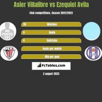 Asier Villalibre vs Ezequiel Avila h2h player stats