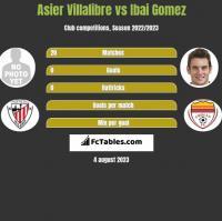 Asier Villalibre vs Ibai Gomez h2h player stats