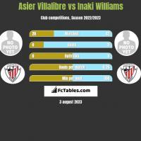 Asier Villalibre vs Inaki Williams h2h player stats