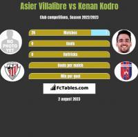 Asier Villalibre vs Kenan Kodro h2h player stats