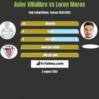 Asier Villalibre vs Loren Moron h2h player stats