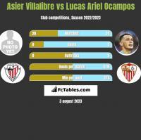 Asier Villalibre vs Lucas Ariel Ocampos h2h player stats