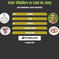 Asier Villalibre vs Luuk de Jong h2h player stats