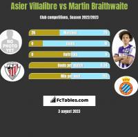 Asier Villalibre vs Martin Braithwaite h2h player stats
