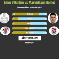 Asier Villalibre vs Maximiliano Gomez h2h player stats