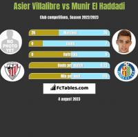 Asier Villalibre vs Munir El Haddadi h2h player stats