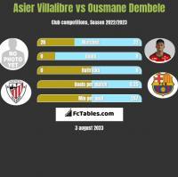 Asier Villalibre vs Ousmane Dembele h2h player stats
