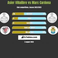 Asier Villalibre vs Marc Cardona h2h player stats
