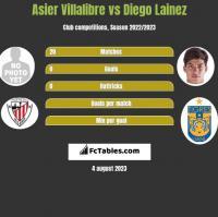Asier Villalibre vs Diego Lainez h2h player stats