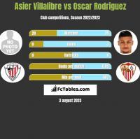 Asier Villalibre vs Oscar Rodriguez h2h player stats