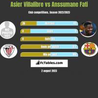 Asier Villalibre vs Anssumane Fati h2h player stats
