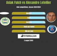 Aslak Falch vs Alexandre Letellier h2h player stats