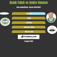 Aslak Falch vs Andre Hansen h2h player stats
