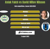 Aslak Falch vs David Mitov Nilsson h2h player stats