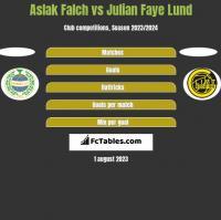Aslak Falch vs Julian Faye Lund h2h player stats